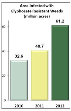 superweed chart
