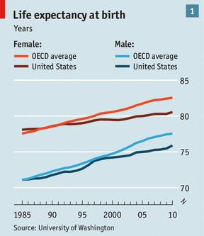 US OECD life expectancy
