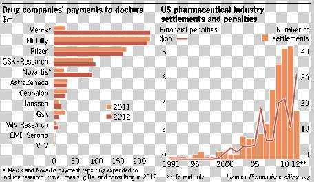 pharma pays chart