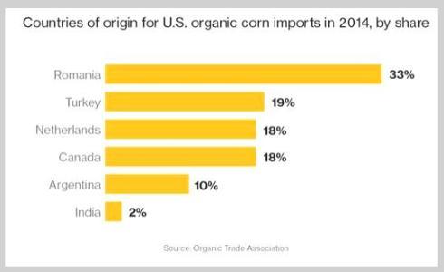 Organic imports US 2014