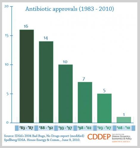 antibiotics 2approvals to 2010