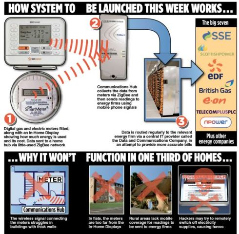 Toxic Risks of Electromagnetic Fields: The Health Impacts of